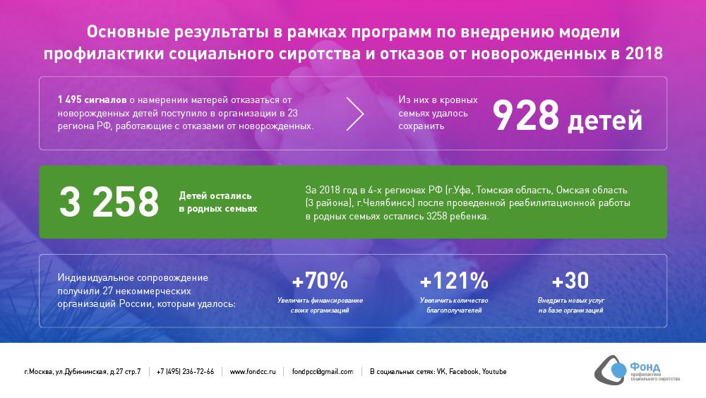 Фонд представил итоги работы за 2018 год